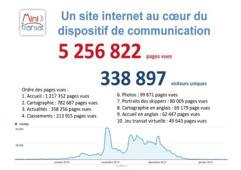 Bilan communication Mini Transat 2013 - Site web