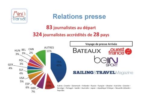Bilan communication Mini Transat 2013 - Relations presse