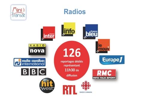 Bilan communication Mini Transat 2013 - Radios